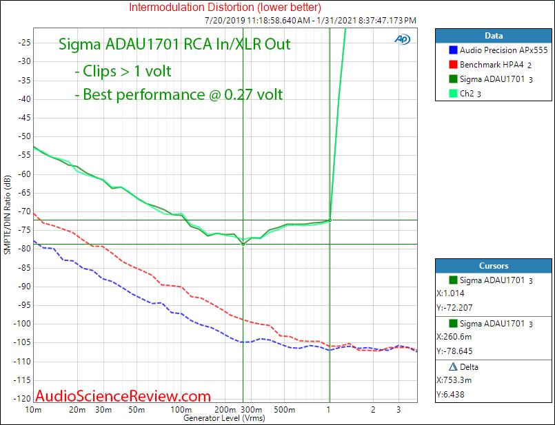 ADAU1701 Sigma DSP Measurements distortion versus level.png