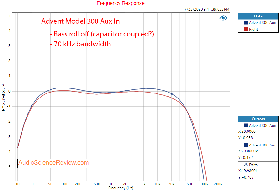 Advent Model 300 Receiver Frequency Response Audio Measurements.png