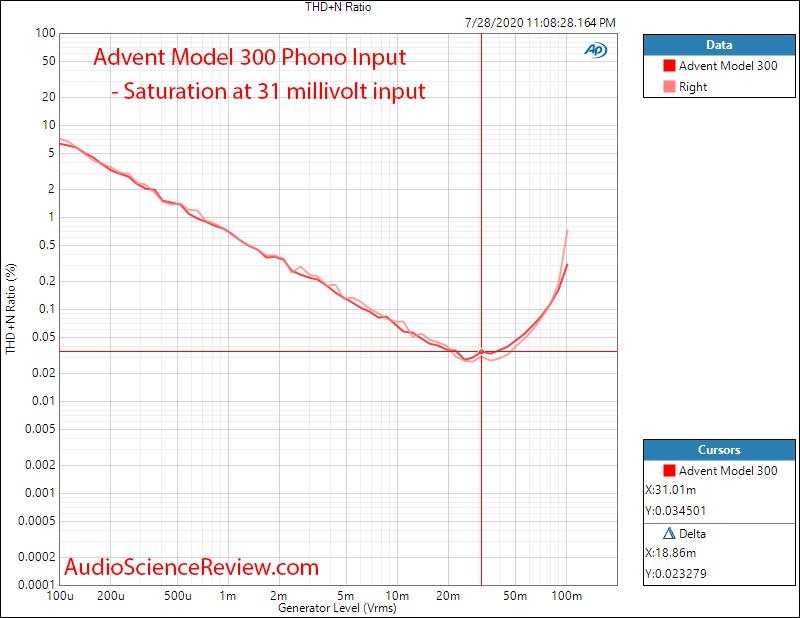 Advent Model 300 Receiver Phono THD+N vs Level Audio Measurements.png
