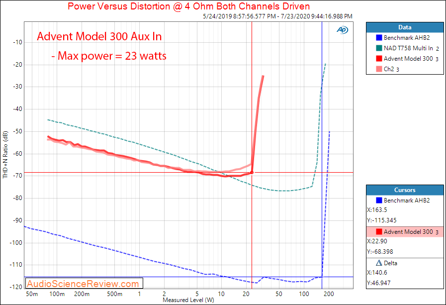 Advent Model 300 Receiver Power into 4 ohm Audio Measurements.png