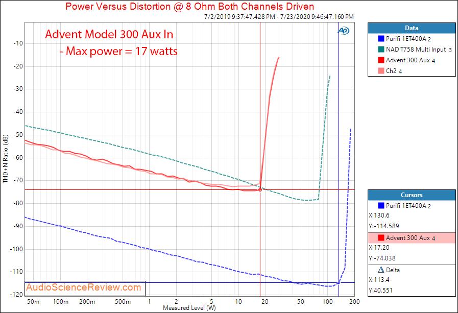 Advent Model 300 Receiver Power into 8 ohm Audio Measurements.png
