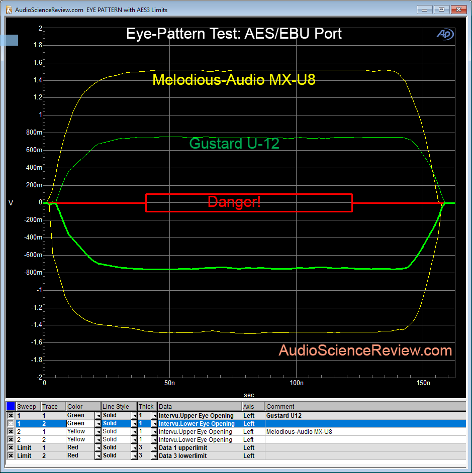 AES Eye Pattern Gustard U-12 vs Melodious-Audio MX-U8.png
