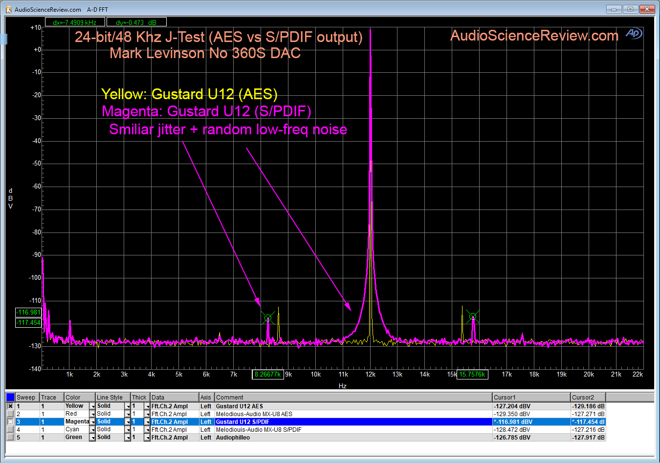 AES vs SPDIF Gustard U12 ML360S AES Input.png