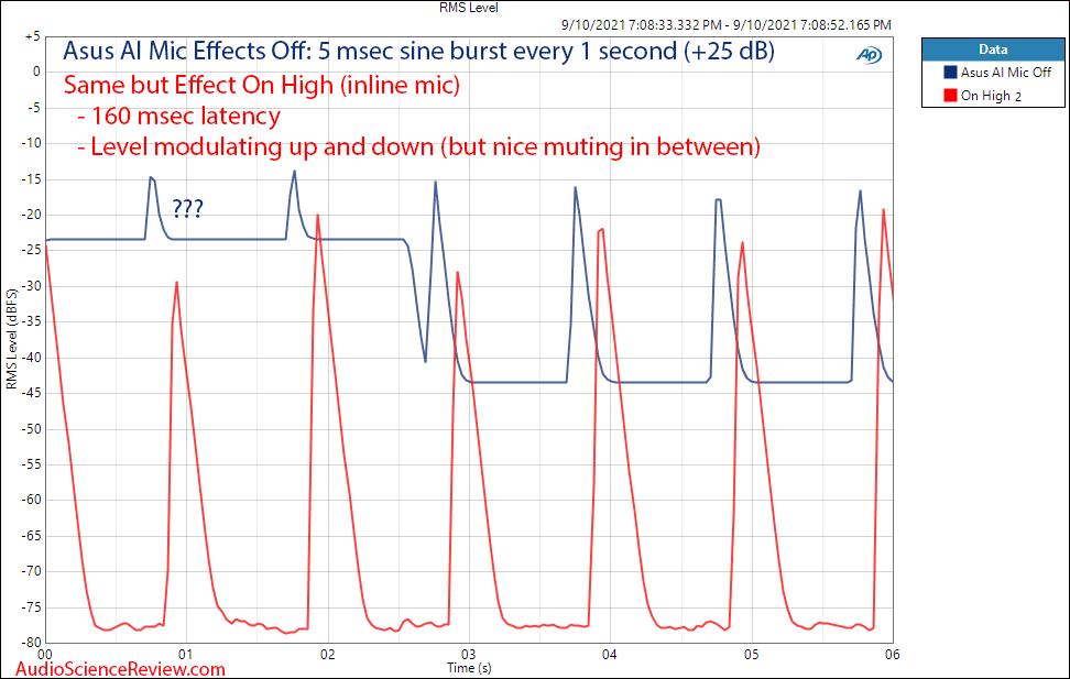 AI Noise-Canceling Mic Adapter Burst Measurement.png