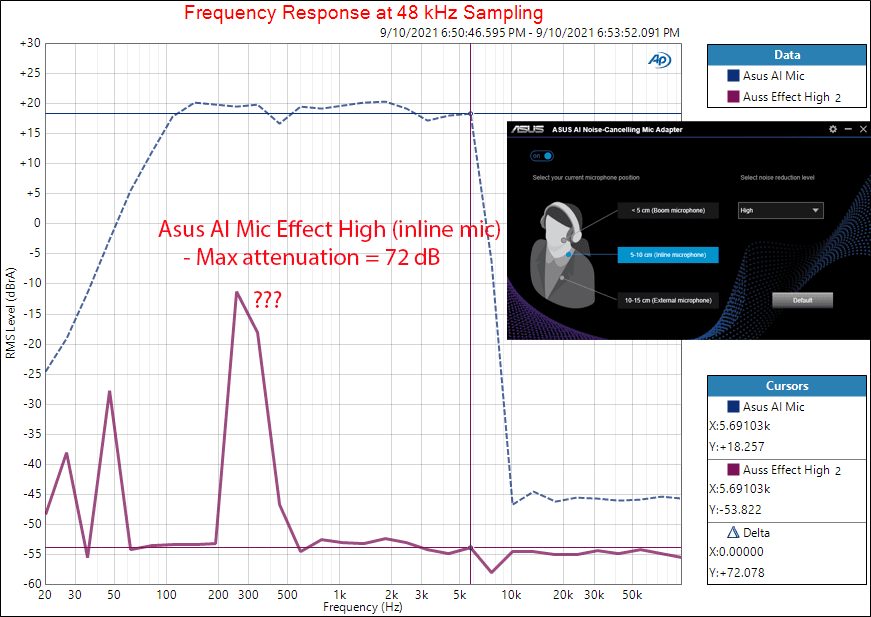 AI Noise-Canceling Mic Adapter frequency response AI On Measurement.png