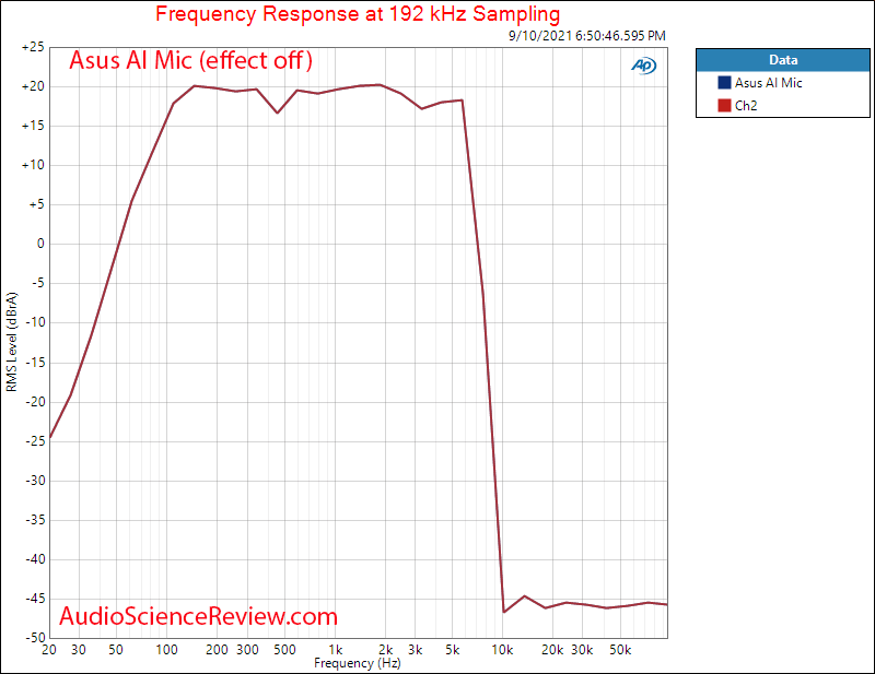AI Noise-Canceling Mic Adapter frequency response Measurement.png