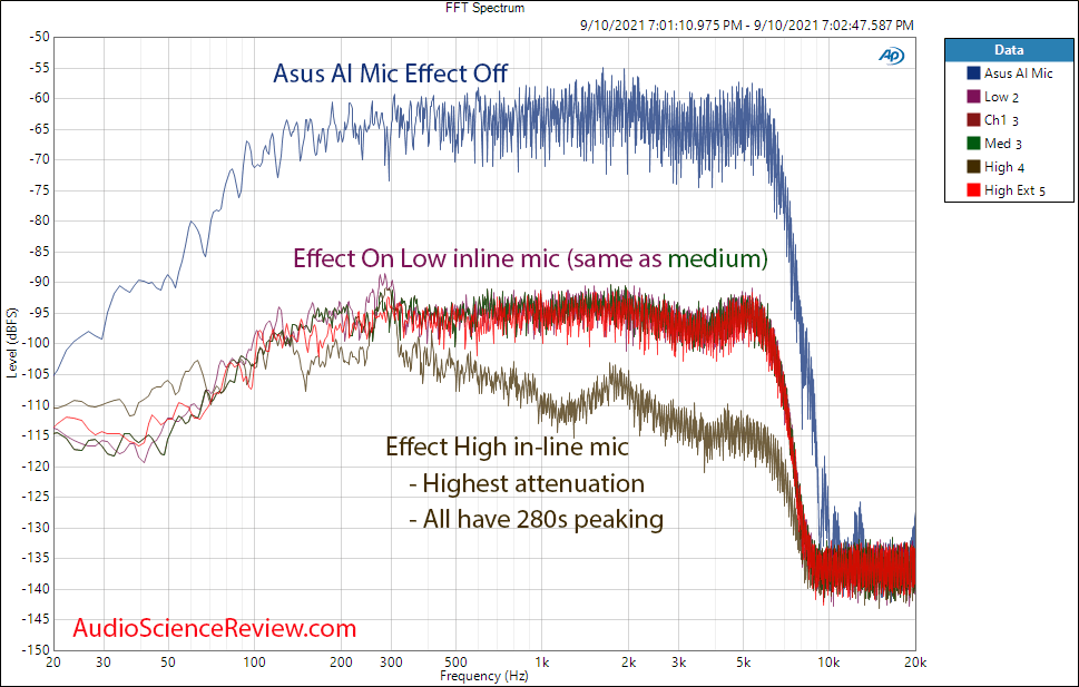 AI Noise-Canceling Mic white noise Adapter Measurement.png