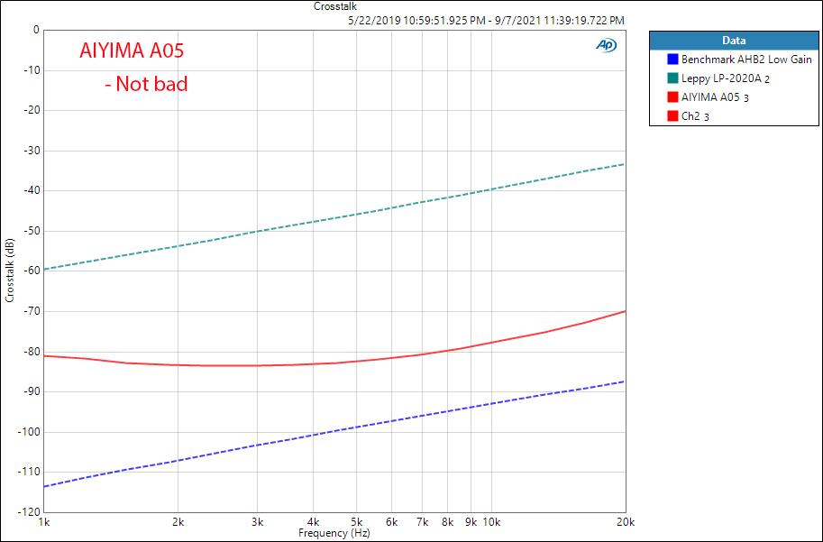AIYIMA A05 Crosstalk measurements amplifier budget desktop.png