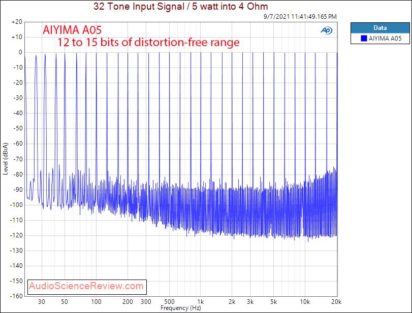 AIYIMA A05 Multitone measurements amplifier budget desktop.png