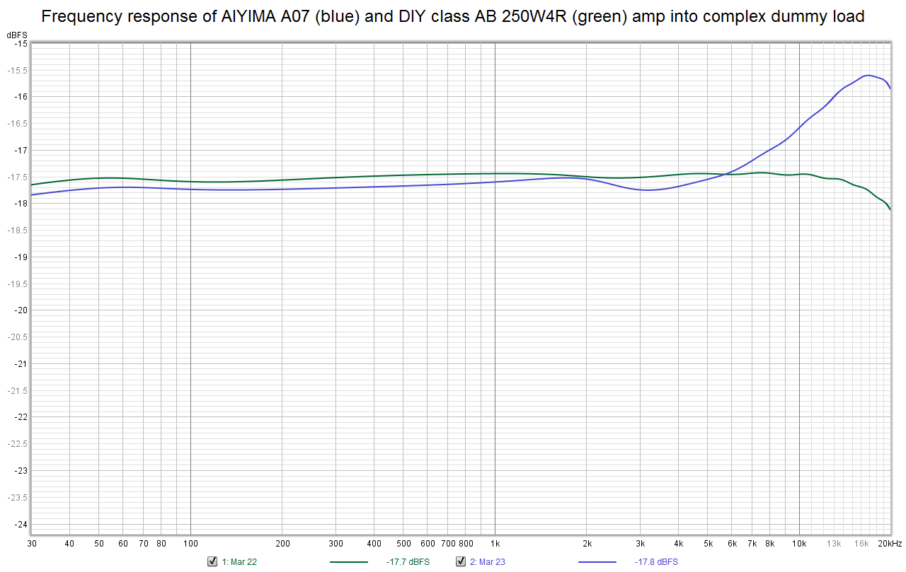 aiyima_vs_250W4Ramp_freqresp_dummy.png