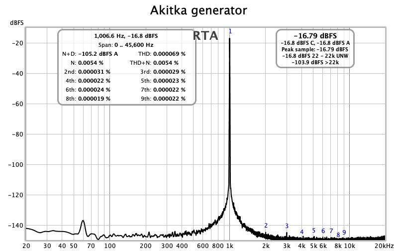 Akitka generator.jpg