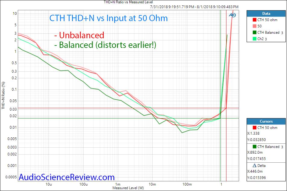 Alex Cavalli Tube Hybrid (CTH) headphone Amplifier THD+N vs Level 50 ohm balanced vs unbalance...png