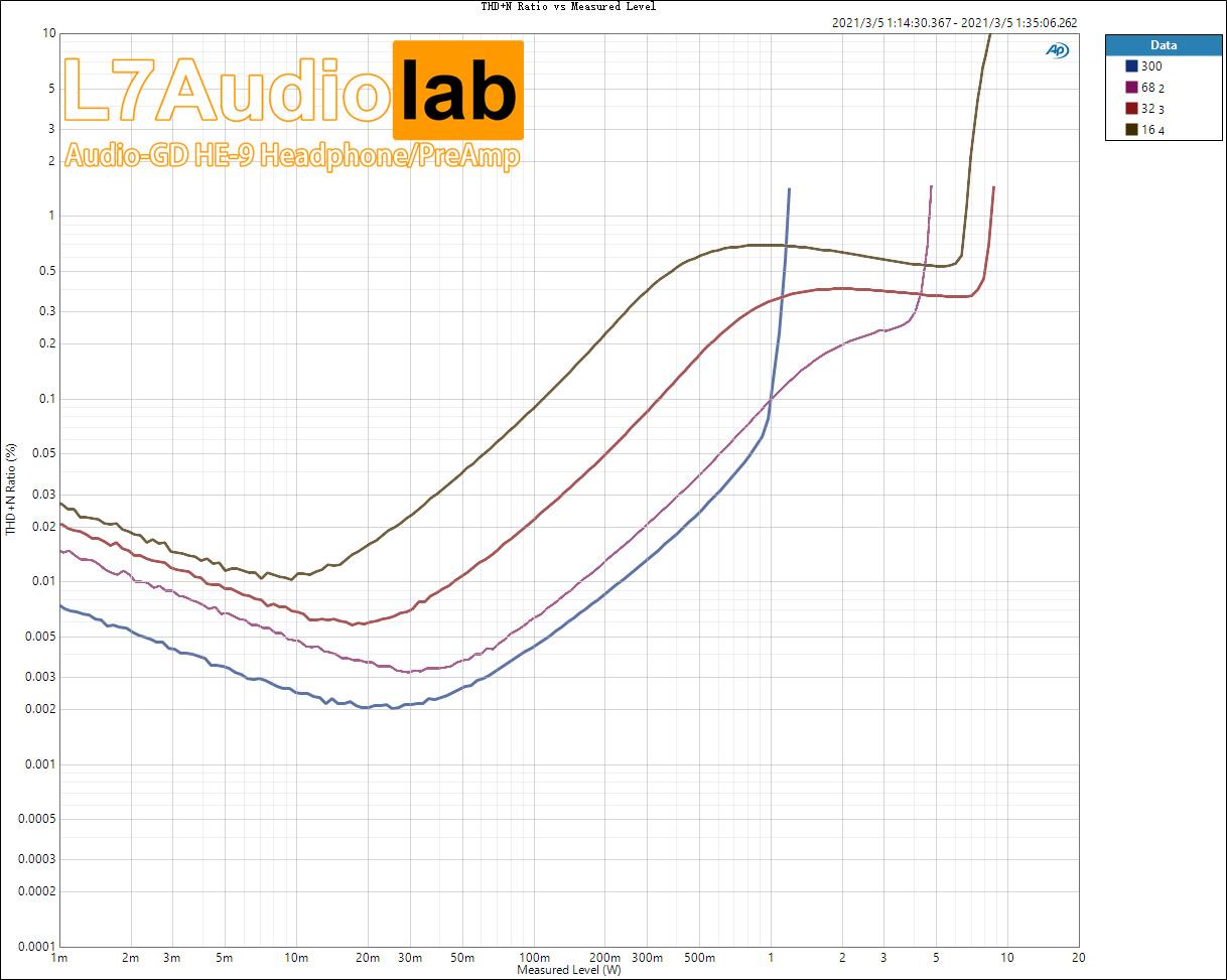 Audioscienziati vs. audiofili - Pagina 12 All-thd-n-ratio-vs-measured-level-jpg