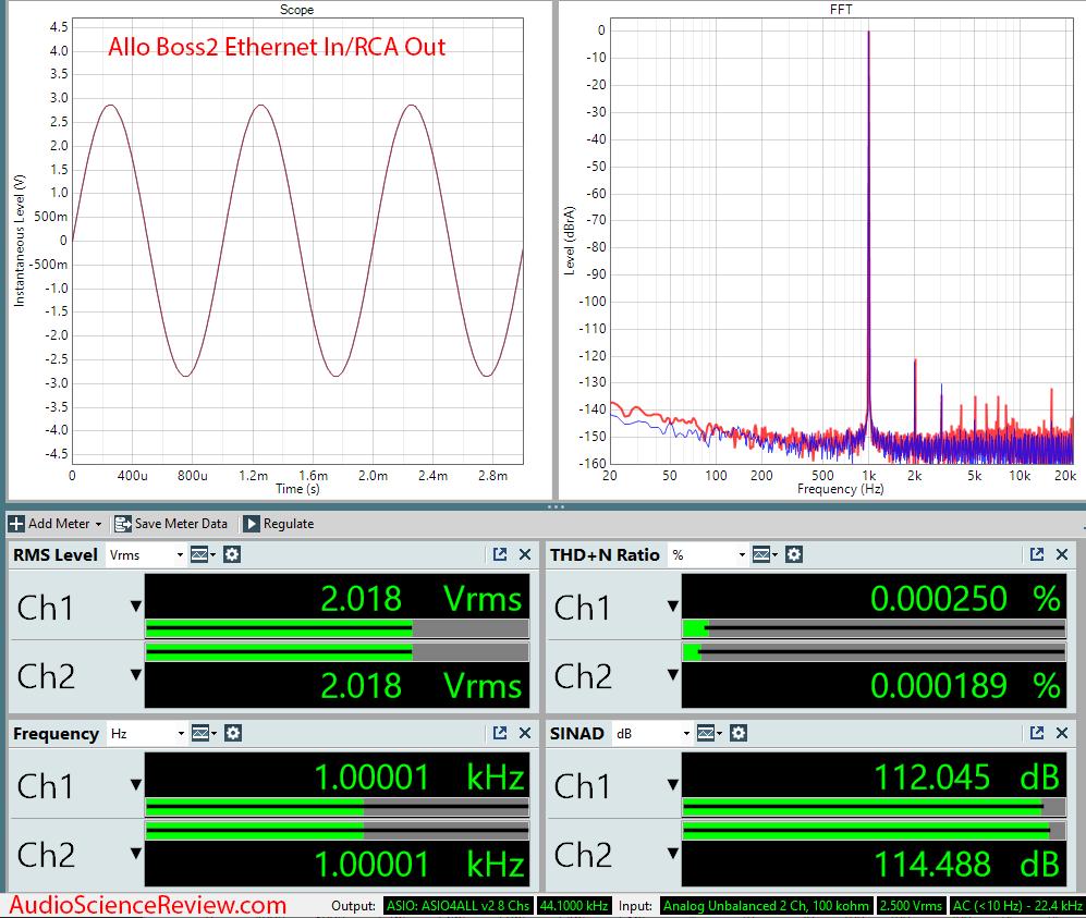 Allo Boss2 Streamer Measurements.png