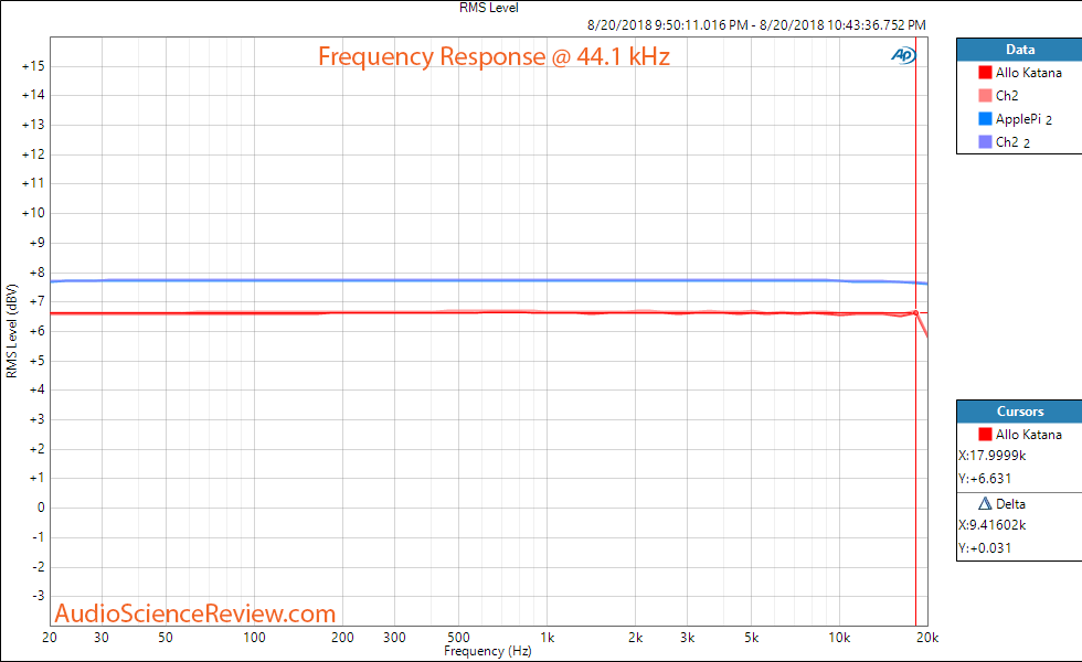 Allo Katana DAC Raspberry Pi Frequency Response Measurement.png