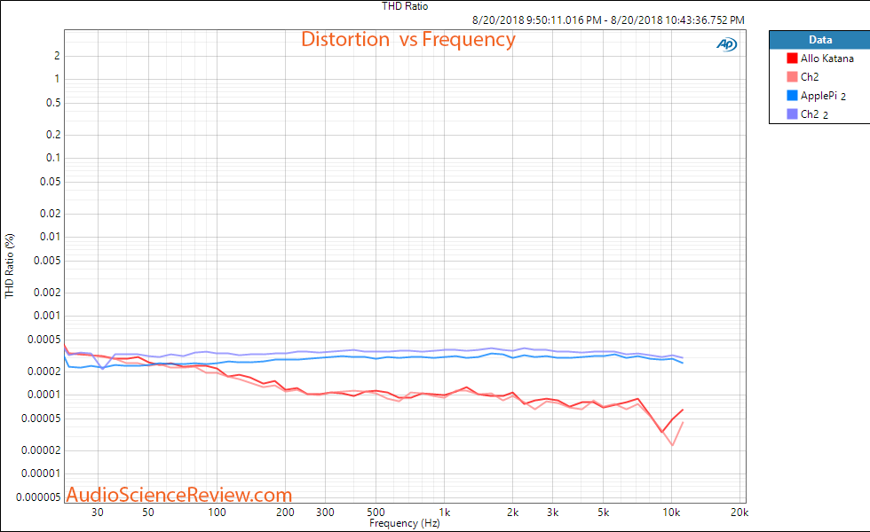 Allo Katana DAC Raspberry Pi THD+N vs Frequency Measurement.png