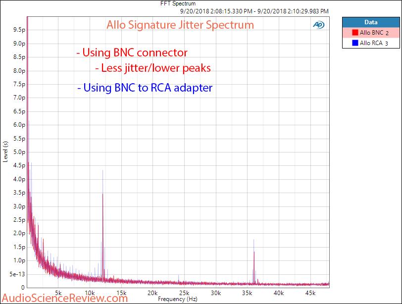 Allo Signature SPDIF RPI converter BNC vs RCA Jitter Measurement.png