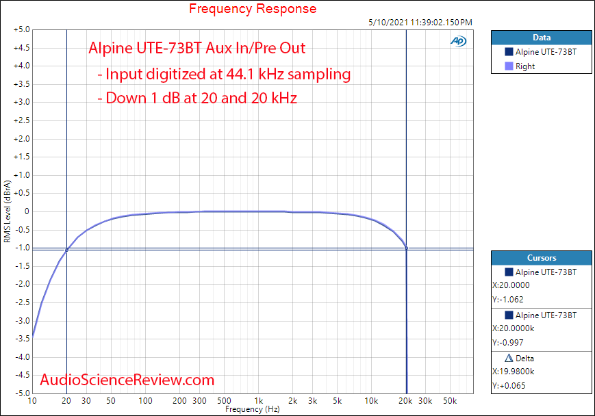 Alpine UTE-73BT Frequency Response Measurements Aux In.png