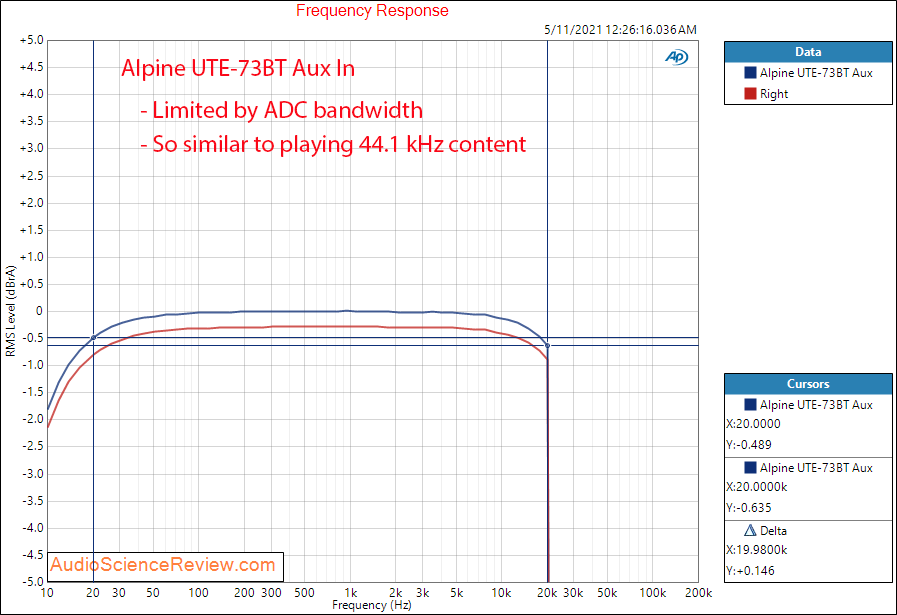 Alpine UTE-73BT Frequency Response Measurements Power Amp Aux In.png
