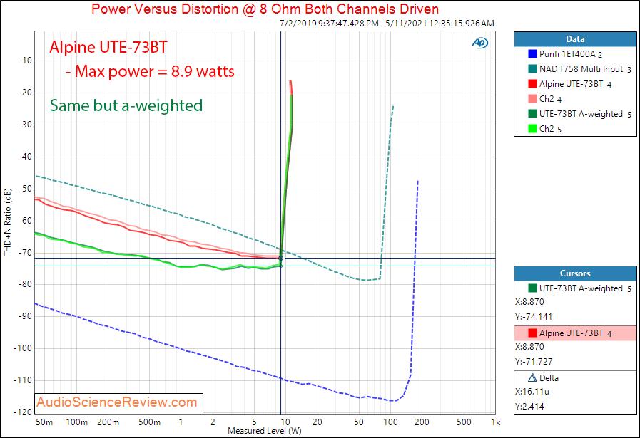 Alpine UTE-73BT Power 8 ohm Measurements Power Amp Aux In.png