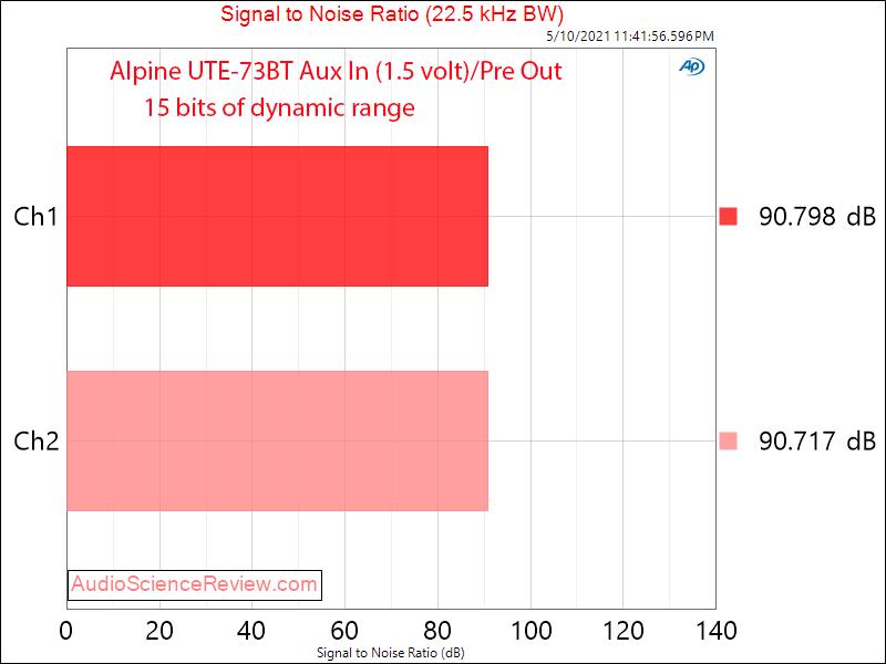 Alpine UTE-73BT SNR Measurements Aux In.png