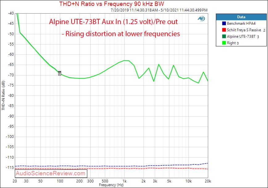 Alpine UTE-73BT THD+N vs Frequency Measurements Aux In.png