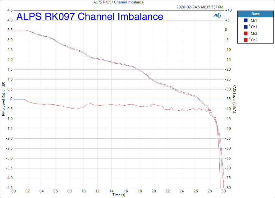 ALPS RK097 Channel Imbalance - Annotated.png