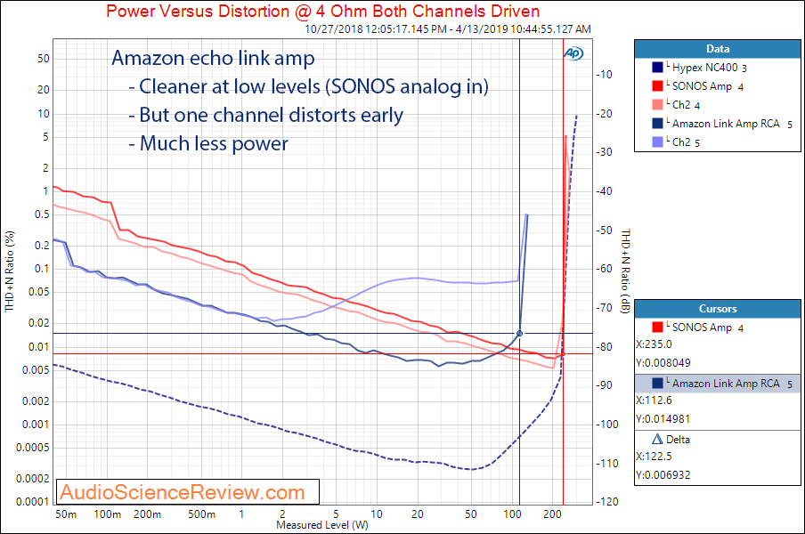 Amazon Echo Link Amp Amplifier RCA In Compared to SONOS Power Audio Meaurements.png
