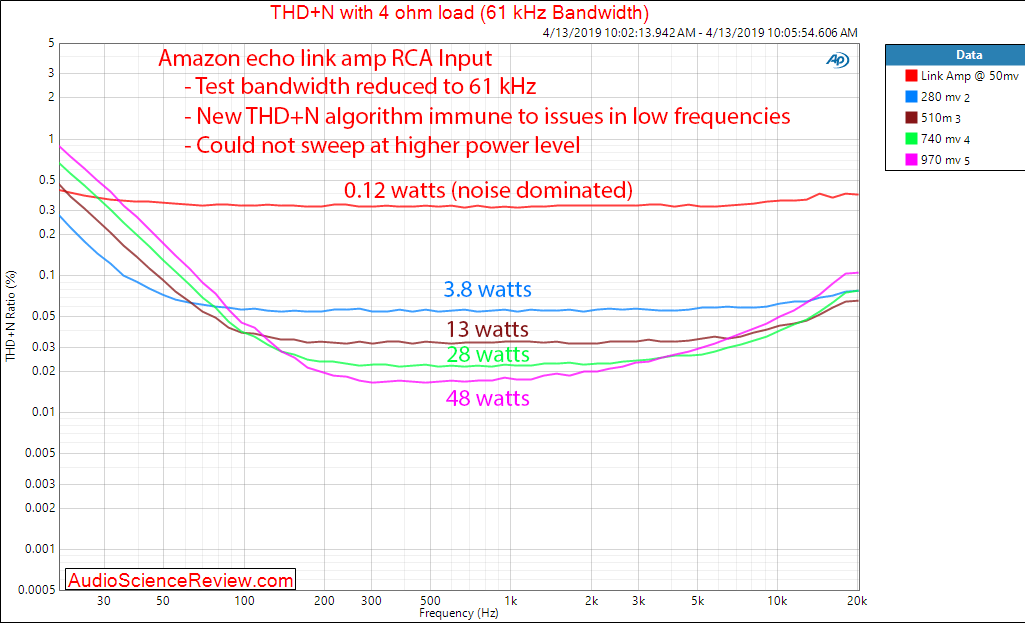 Amazon Echo Link Amp Amplifier RCA In THD versus Frequency Audio Meaurements.png