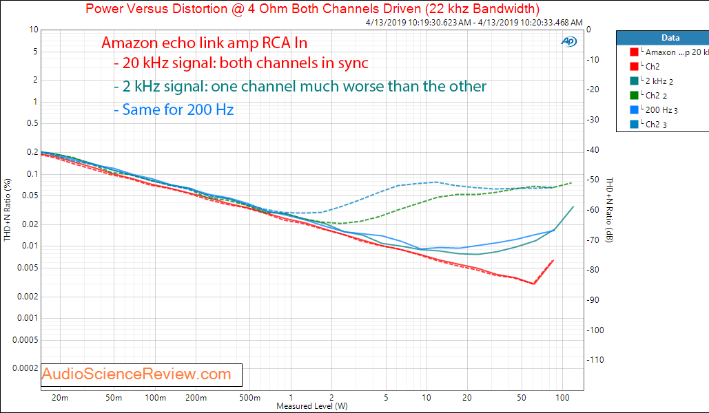 Amazon Echo Link Amp Amplifier RCA In THD vs Frequency vs Power Audio Meaurements.png