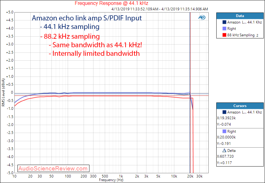 Amazon Echo Link Amp DAC Line Out Frequency Response Audio Meaurements.png