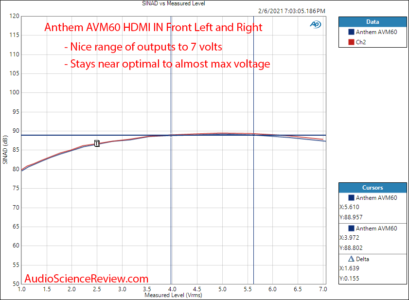 Anthem AVM60 Measurements HDMI AV Processor output vs level.png