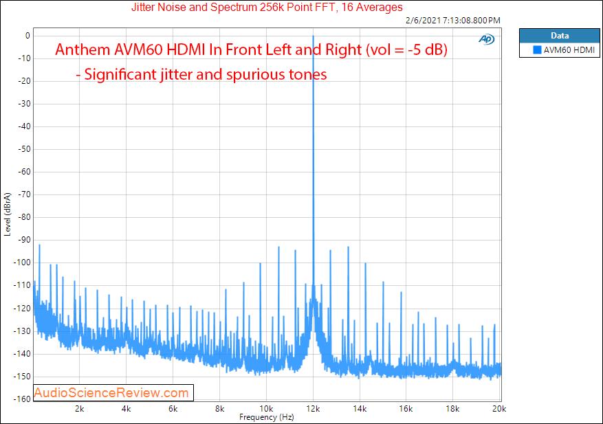 Anthem AVM60 Measurements HDMI DAC Filter AV Processor.png