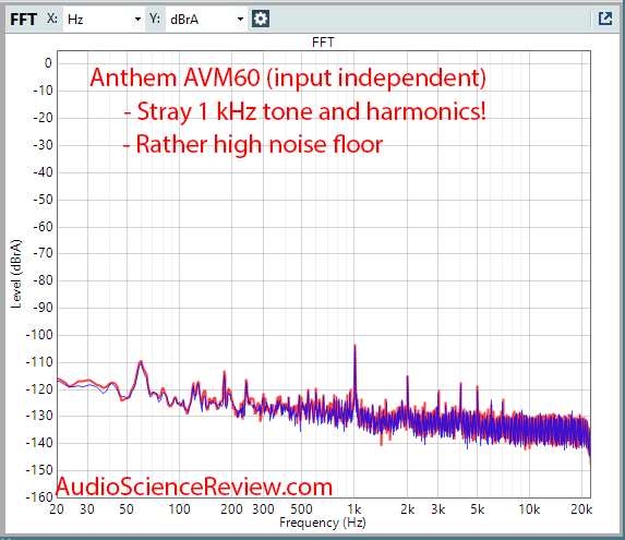 Anthem AVM60 Measurements HDMI DAC noise floor AV Processor.png