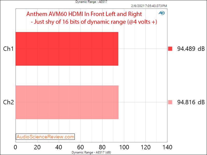 Anthem AVM60 Measurements HDMI Dynamic Range AV Processor.png