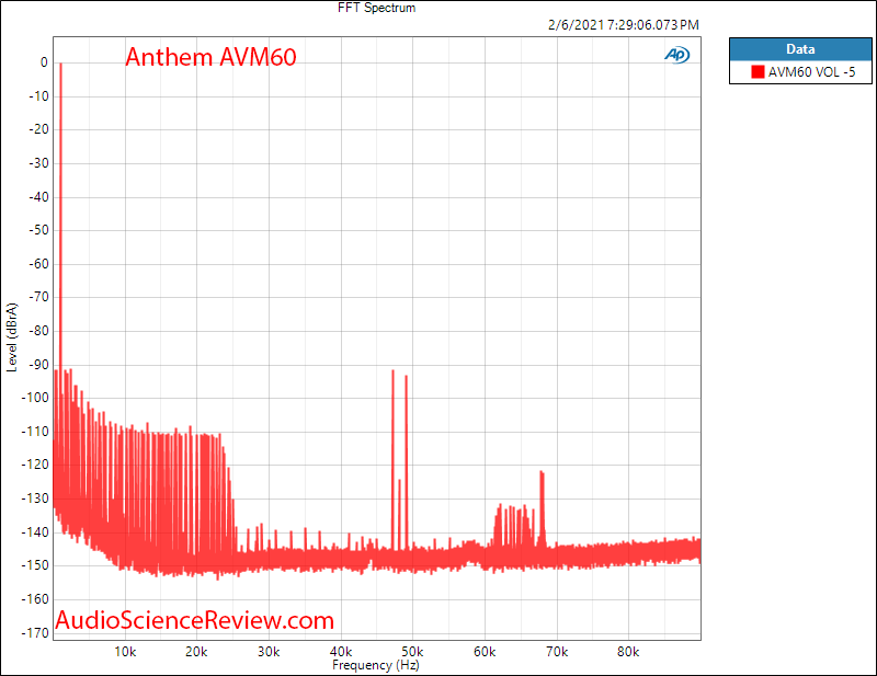 Anthem AVM60 Measurements HDMI FFT AV Processor.png
