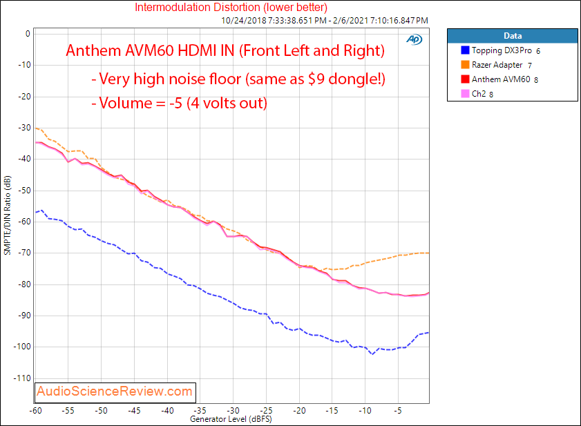 Anthem AVM60 Measurements HDMI IMD Distortion AV Processor.png