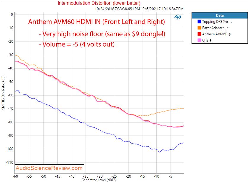 Anthem AVM60 Measurements HDMI IMD Distortion AV Processor.png
