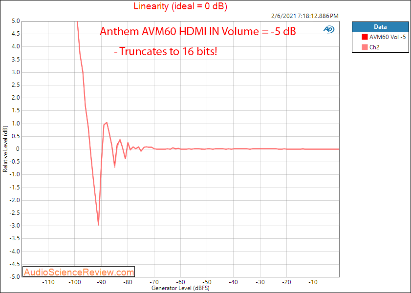 Anthem AVM60 Measurements HDMI Linearity AV Processor.png