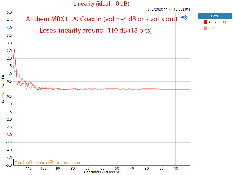 Anthem MRX1120 Home Theater Surround Dolby AVR Linearity Audio Measurements.png