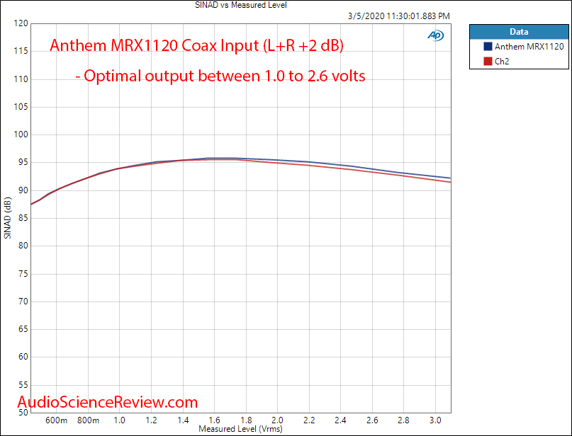 Anthem MRX1120 Home Theater Surround Dolby AVR THD+N vs Output Voltage Audio Measurements.png