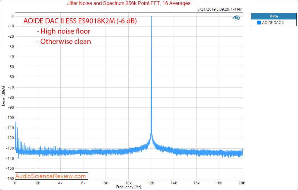 AOIDE DAC II ESS ES9018K2M -6 dB Jitter Audio Measurements.png