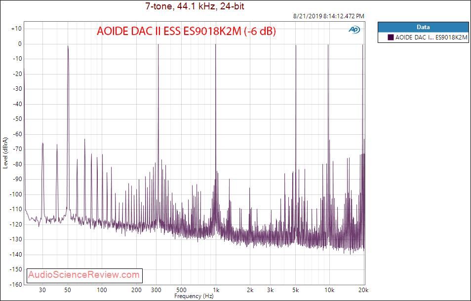 AOIDE DAC II ESS ES9018K2M -6 dB Multitone Distortion Audio Measurements.png