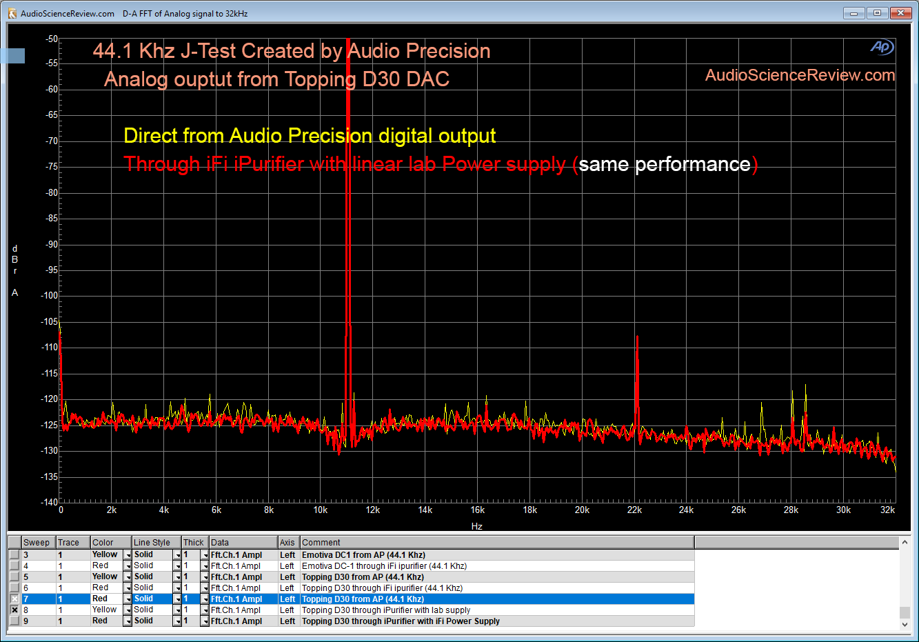 AP J-Test 44100 Topping D30 DAC with iFi iPurifier and lab supply test.png
