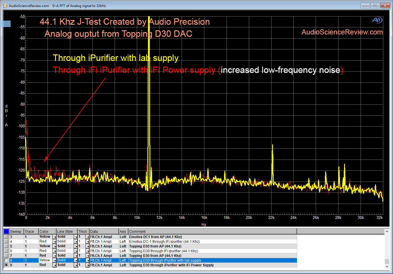 AP J-Test 44100 Topping D30 DAC with iFi iPurifier lab supply test.png