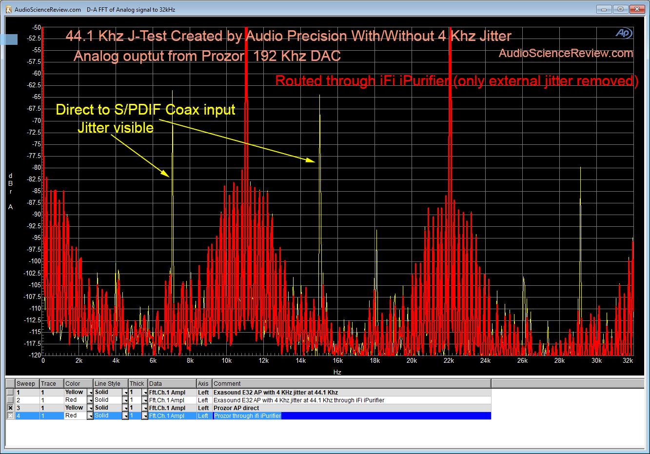 AP J-Test induced jitter 44100 Khz Prozor.png