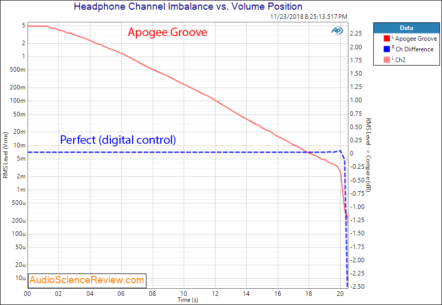 Apogee Groove Portable DAC and Headphone Amplifier channel imbalance Measurement.png