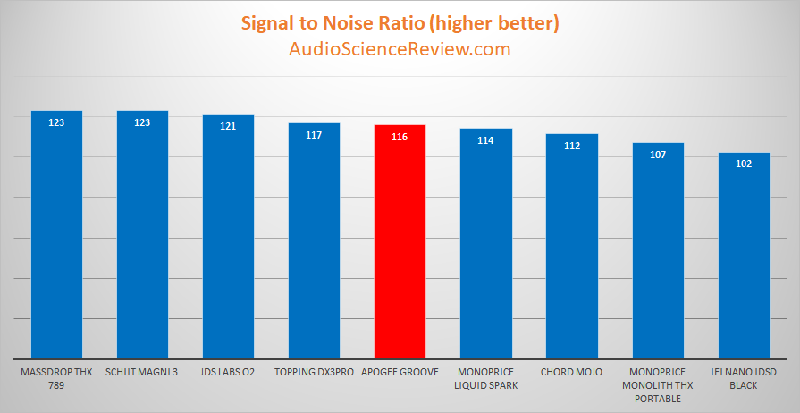 Apogee Groove Portable DAC and Headphone Amplifier Dynamic Range Measurement.png