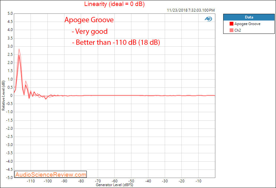 Apogee Groove Portable DAC and Headphone Amplifier Linearity Measurement.png
