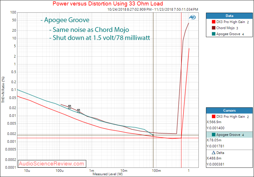 Apogee Groove Portable DAC and Headphone Amplifier Power at 33 ohm Measurement.png